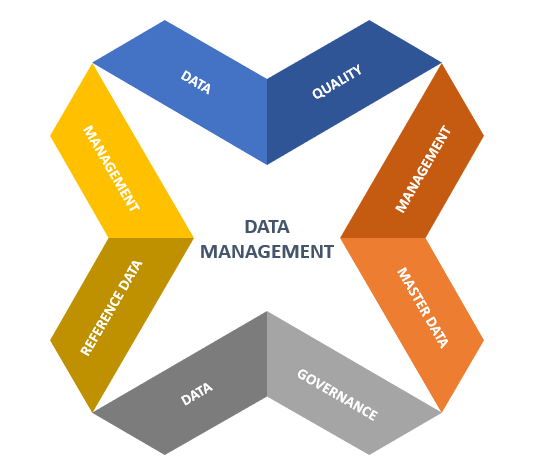 reference Data managent