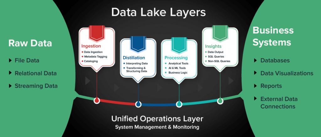 Data Lake Layers